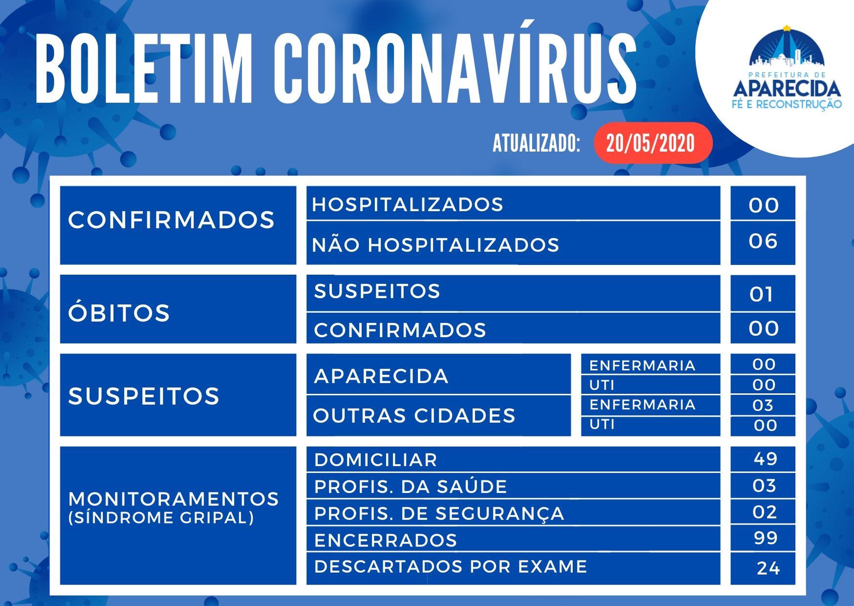 Boletim Coronavírus 20.05