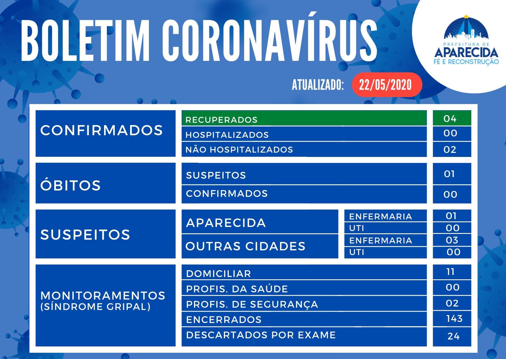 BOLETIM CORONAVÍRUS (8)