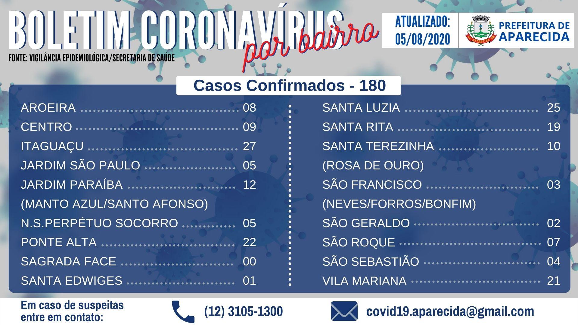 Boletim Coronavírus por bairro (4)
