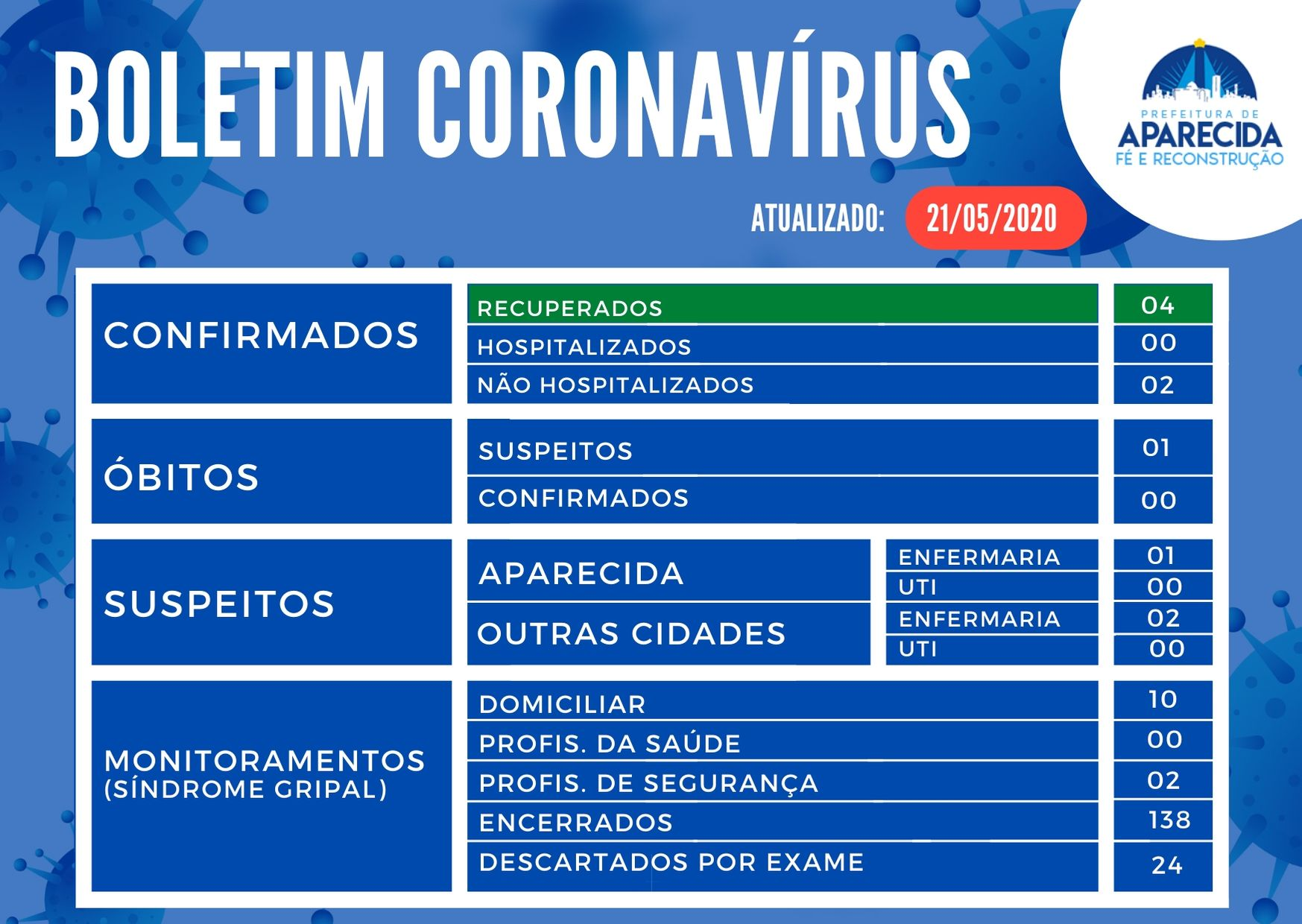 BOLETIM CORONAVÍRUS (7)